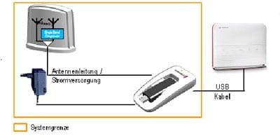 Anschlussgrafik Aktive Antenne UMTS von Funkwerk