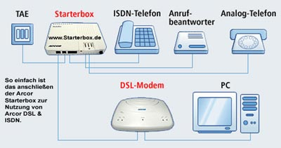 arcor dsl modem wlan router starterbox ntba und weitere ger te. Black Bedroom Furniture Sets. Home Design Ideas