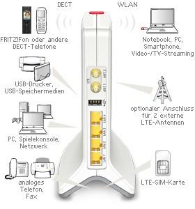 AVM FRITZ!Box 6842 LTE günstig mit Vodafone LTE Zuhause