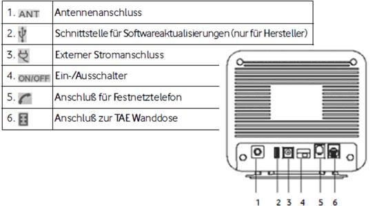 Anschlüsse an Vodafone VoiceBox RL500