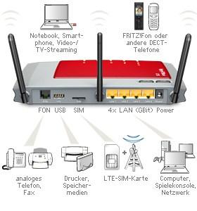 AVM FritzBox 6840 LTE mit Vodafone LTE Zuhause